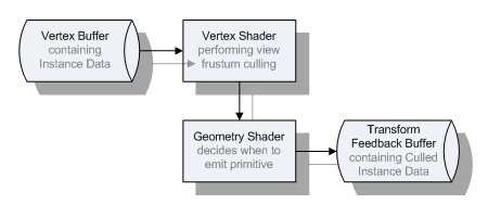 Instance culling using geometry shaders – RasterGrid Blogosphere